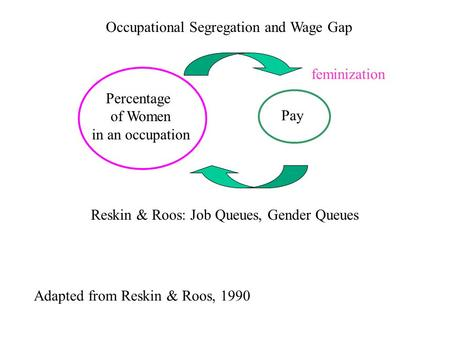 Occupational Segregation and Wage Gap Pay Percentage of Women in an occupation feminization Reskin & Roos: Job Queues, Gender Queues Adapted from Reskin.