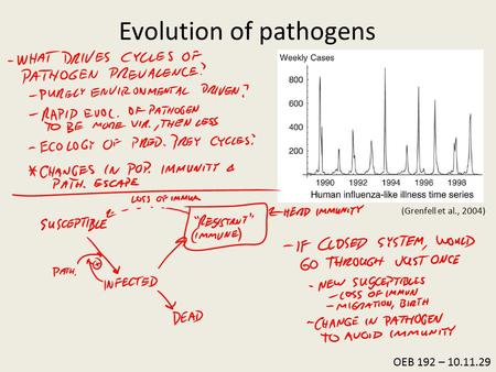 OEB 192 – 10.11.29 Evolution of pathogens (Grenfell et al., 2004)