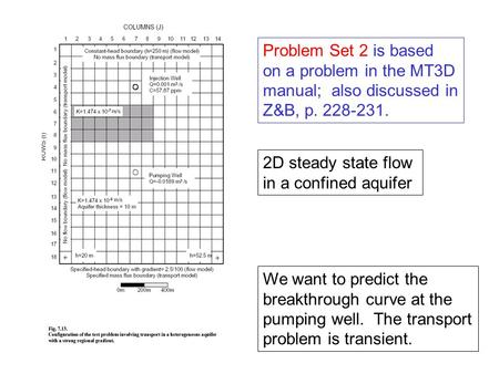 Problem Set 2 is based on a problem in the MT3D manual; also discussed in Z&B, p. 228-231. 2D steady state flow in a confined aquifer We want to predict.