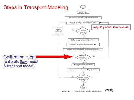 (Z&B) Steps in Transport Modeling Calibration step (calibrate flow model & transport model) Adjust parameter values.