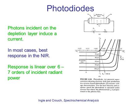 Photodiodes Ingle and Crouch, Spectrochemical Analysis Photons incident on the depletion layer induce a current. In most cases, best response in the NIR.