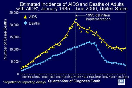 Estimated Incidence of AIDS and Deaths of Adults with AIDS, January 1985-June 2000, United States The upper curve represents estimated AIDS incidence.
