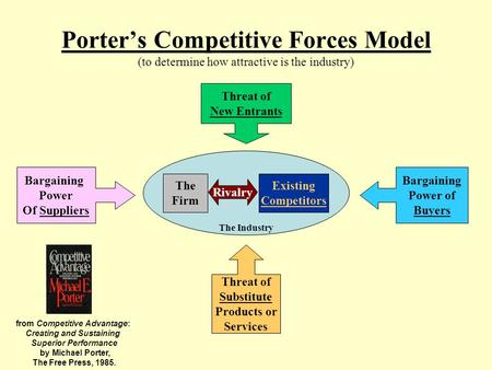 Porter's Competitive Forces Model (to determine how attractive is the industry) Threat of New Entrants Bargaining Power Of Suppliers Threat of Substitute.