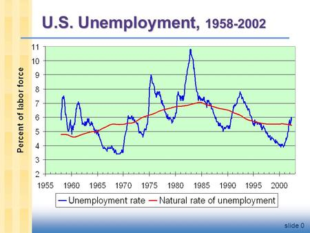 Slide 0 U.S. Unemployment, 1958-2002. Natural Rate of Unemployment  Natural rate of unemployment: the average rate of unemployment around which the economy.