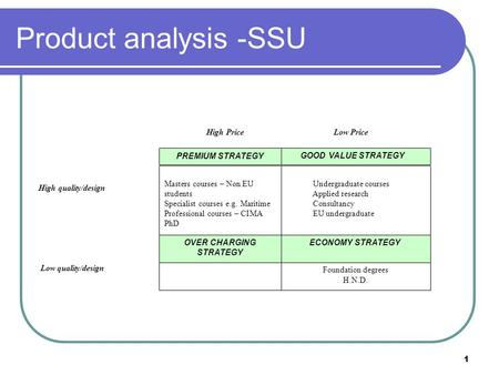 1 Product analysis -SSU Undergraduate courses Applied research Consultancy EU undergraduate GOOD VALUE STRATEGY High Price Low Price High quality/design.
