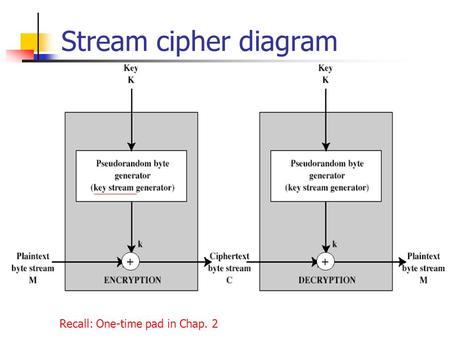 Stream cipher diagram + + Recall: One-time pad in Chap. 2.