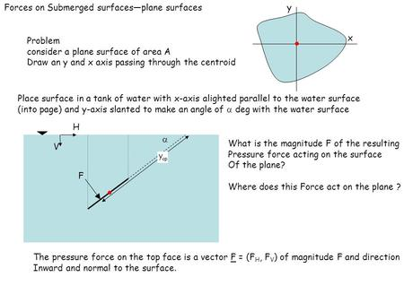 Forces on Submerged surfaces—plane surfaces Problem consider a plane surface of area A Draw an y and x axis passing through the centroid x y Place surface.