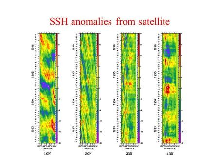 SSH anomalies from satellite. Observed annual mean state Circulation creates equatorial cold tongues eastern Pacific Trades -> Ocean upwelling along Equator.