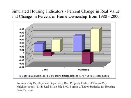 Simulated Housing Indicators - Percent Change in Real Value and Change in Percent of Home Ownership from 1988 - 2000 Sources: City Development Department.