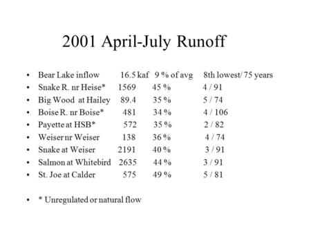 2001 April-July Runoff Bear Lake inflow 16.5 kaf 9 % of avg 8th lowest/ 75 years Snake R. nr Heise* 1569 45 % 4 / 91 Big Wood at Hailey 89.4 35 % 5 / 74.
