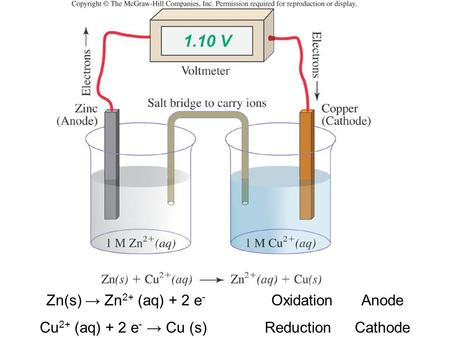 Zn(s) → Zn 2+ (aq) + 2 e - OxidationAnode Cu 2+ (aq) + 2 e - → Cu (s)ReductionCathode.