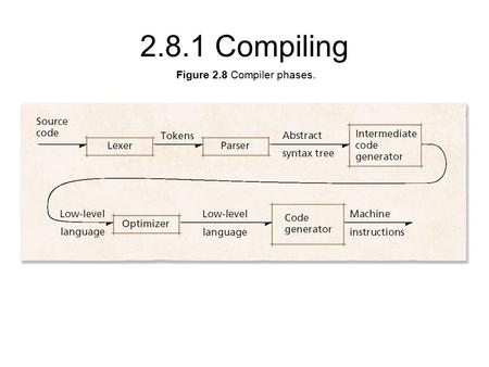 Figure 2.8 Compiler phases. 2.8.1 Compiling. Figure 2.9 Object module. 2.8.2 Linking.