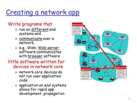 1 Creating a network app Write programs that  run on different end systems and  communicate over a network.  e.g., Web: Web server software communicates.