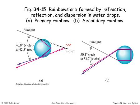Fig. 34-15 Rainbows are formed by refraction, reflection, and dispersion in water drops. (a) Primary rainbow. (b) Secondary rainbow. red violet © 2003.