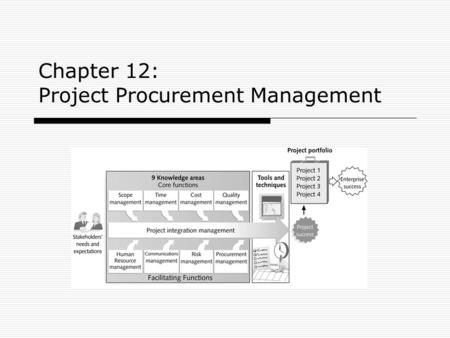 Chapter 12: Project Procurement Management. 2303KM Project Management Learning Objectives 1.Understand the importance of project procurement management.
