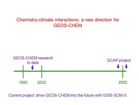 Chemistry-climate interactions: a new direction for GEOS-CHEM 199320032050 GEOS-CHEM research to date GCAP project Current project: drive GEOS-CHEM into.