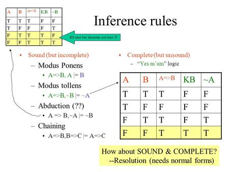Inference rules Sound (but incomplete) –Modus Ponens A=>B, A |= B –Modus tollens A=>B,~B |= ~A –Abduction (??) A => B,~A |= ~B –Chaining A=>B,B=>C |= A=>C.