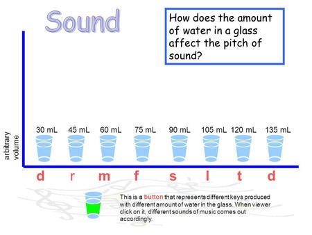 30 mL45 mL60 mL75 mL90 mL105 mL120 mL135 mL How does the amount of water in a glass affect the pitch of sound? arbitrary volume drmfsltd This is a button.