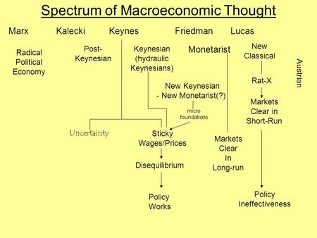 Spectrum of Macroeconomic Thought Marx Radical Political Economy Kalecki Post- Keynesian Keynes Keynesian (hydraulic Keynesians) Monetarist Friedman New.