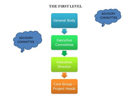 General Body Executive Committee Executive Director Core Group – Project Heads THE FIRST LEVEL ADVISORY COMMITTEE.