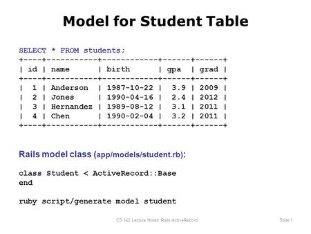 CS 142 Lecture Notes: Rails ActiveRecordSlide 1 Model for Student Table SELECT * FROM students; +----+-----------+------------+------+------+ | id | name.