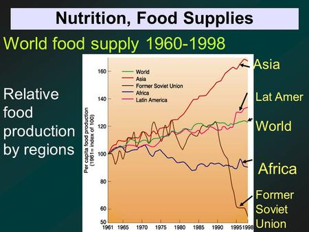 Nutrition, Food Supplies