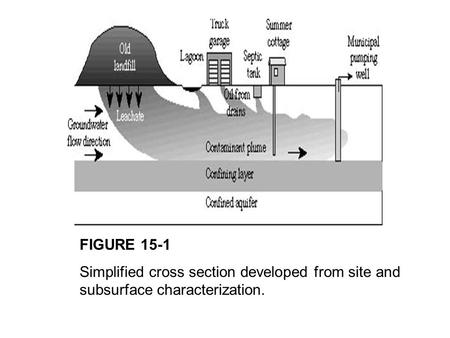 FIGURE 15-1 Simplified cross section developed from site and subsurface characterization.
