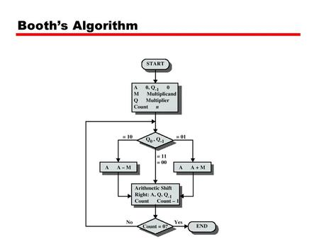 Booth's Algorithm.