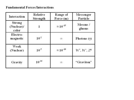 Fundamental Forces/Interactions. Virtual Particles, Messenger Particles, and Vacuum Fluctuations Energy-time uncertainty relation: Assume a force has.