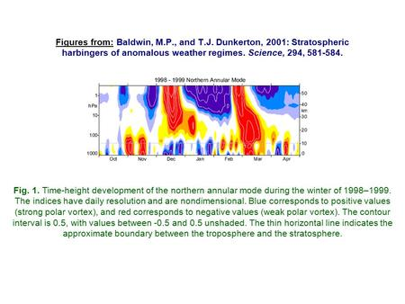 Figures from: Baldwin, M.P., and T.J. Dunkerton, 2001: Stratospheric harbingers of anomalous weather regimes. Science, 294, 581-584. Fig. 1. Time-height.