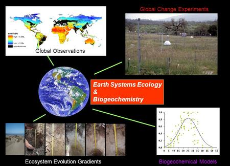 Earth Systems Ecology & Biogeochemistry Global Observations Ecosystem Evolution Gradients Global Change Experiments Biogeochemical Models.