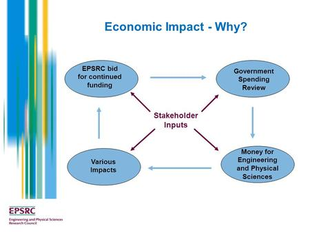 Economic Impact - Why? Stakeholder Inputs EPSRC bid for continued funding Government Spending Review Various Impacts Money for Engineering and Physical.