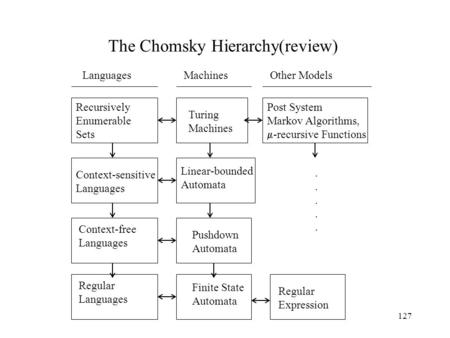 127 The Chomsky Hierarchy(review) Recursively Enumerable Sets Turing Machines Post System Markov Algorithms,  -recursive Functions Regular Expression.