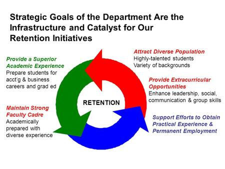 Strategic Goals of the Department Are the Infrastructure and Catalyst for Our Retention Initiatives Provide a Superior Academic Experience Prepare students.