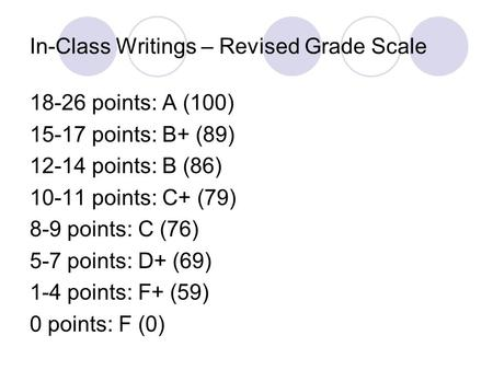 In-Class Writings – Revised Grade Scale 18-26 points: A (100) 15-17 points: B+ (89) 12-14 points: B (86) 10-11 points: C+ (79) 8-9 points: C (76) 5-7 points: