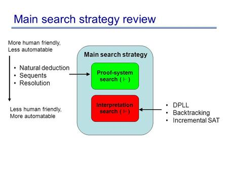 Proof-system search ( ` ) Interpretation search ( ² ) Main search strategy DPLL Backtracking Incremental SAT Natural deduction Sequents Resolution Main.