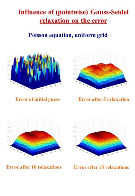 Influence of (pointwise) Gauss-Seidel relaxation on the error Poisson equation, uniform grid Error of initial guess Error after 5 relaxation Error after.
