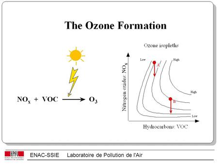 ENAC-SSIE Laboratoire de Pollution de l'Air. O 2 + h →O + O O + O 2 + M→O 3 + M In the stratosphere (U.V. radiation): NO 2 + h →NO + O O + O 2 + M→O 3.