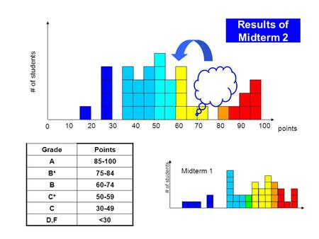 Results of Midterm 2 0 102030405060708090 points # of students GradePoints A85-100 B+B+ 75-84 B60-74 C+C+ 50-59 C30-49 D,F
