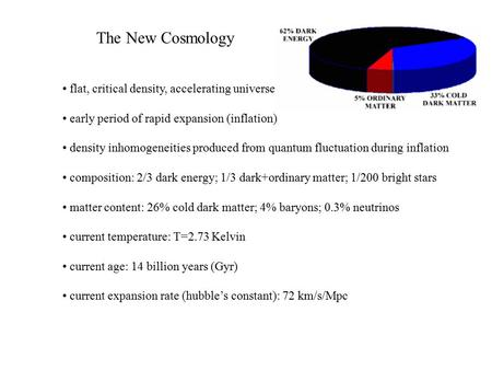 The New Cosmology flat, critical density, accelerating universe early period of rapid expansion (inflation) density inhomogeneities produced from quantum.