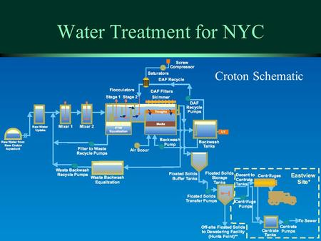 Water Treatment for NYC Croton Schematic. NYC Filtration Plant for Delaware and Catskill Systems ä Filtration avoidance criteria ä Alternatives to Filtration.