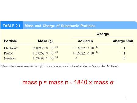 1 mass p ≈ mass n ≈ 1840 x mass e -. 2 Atomic number (Z) = number of protons in nucleus Mass number (A) = number of protons + number of neutrons = atomic.