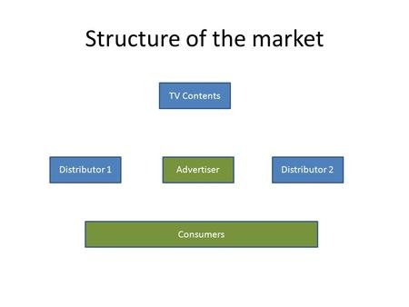 Structure of the market TV Contents AdvertiserDistributor 1Distributor 2 Consumers.