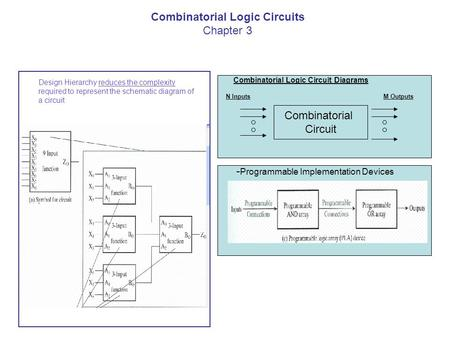Combinatorial Logic Circuit Diagrams - Programmable Implementation Devices Design Hierarchy reduces the complexity required to represent the schematic.