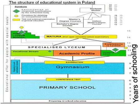 The structure of educational system in Poland. Primary school.