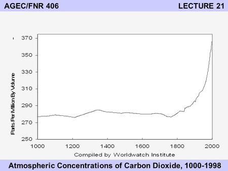 AGEC/FNR 406 LECTURE 21 Atmospheric Concentrations of Carbon Dioxide, 1000-1998.