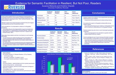 Evidence for Semantic Facilitation in Resilient, But Not Poor, Readers Suzanne Welcome and Christine Chiarello University of California, Riverside Introduction.