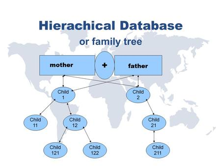 Hierachical Database or family tree + mother father Child 1 Child 2 Child 11 Child 12 Child 21 Child 121 Child 122 Child 211.
