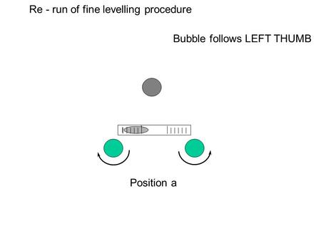 Re - run of fine levelling procedure Position a Bubble follows LEFT THUMB.