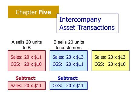 Chapter Five Intercompany Asset Transactions Sales:20 x $13 CGS:20 x $10 Sales:20 x $11 CGS:20 x $10 Sales:20 x $13 CGS:20 x $11 A sells 20 units to B.